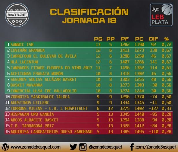 clasificacion-jornada-18