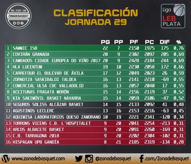 clasificación jornada 29