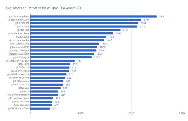 chart(10)
