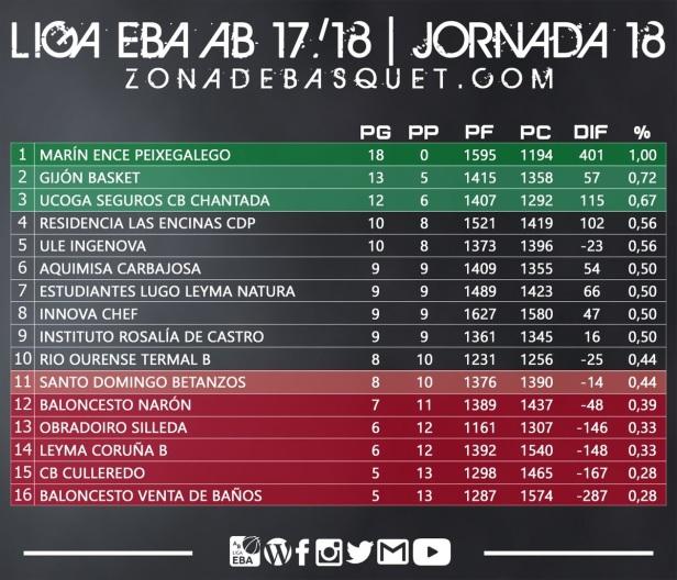 clasificación j18