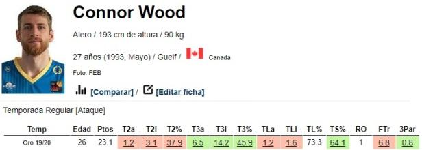 connor-wood-muevetebasket