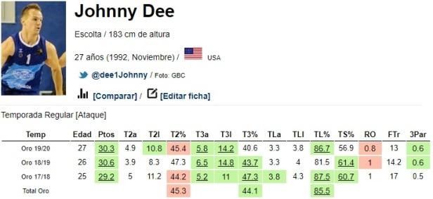 johnny-dee-muevetebasket